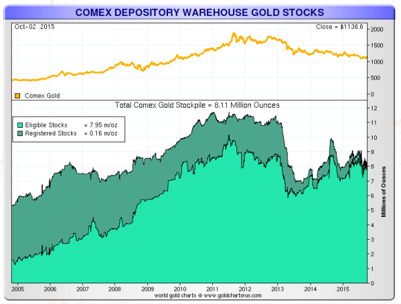 comex eligible and registered cgold october 2015