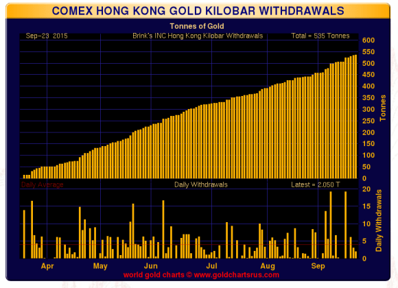 comex kilo bars september 23, 2015 chart