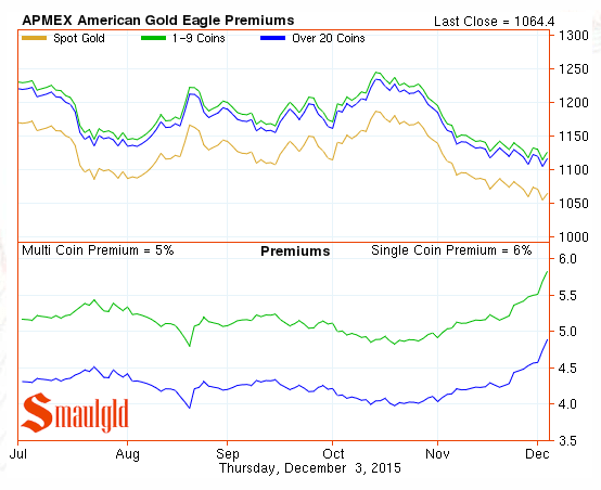 gold eagle premiums dec 3 2015