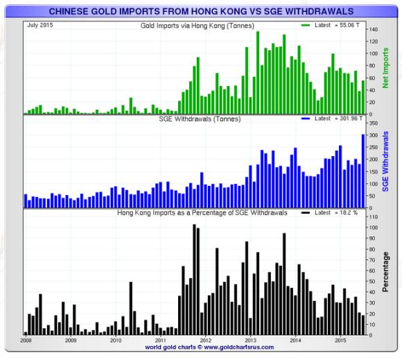 Hong Kong gold imports vs Shanghai Gold Exchange withdrawal chart
