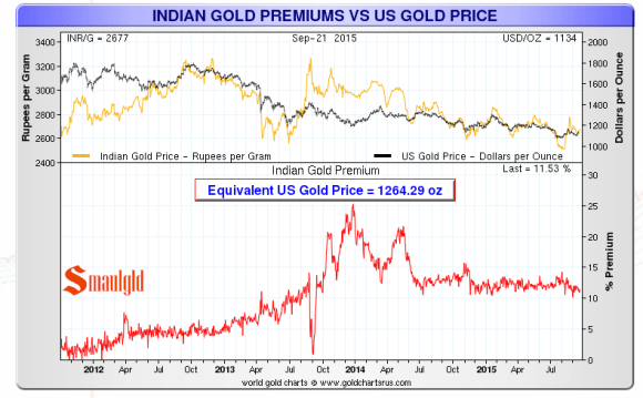indian gold premiums chart through september 2015