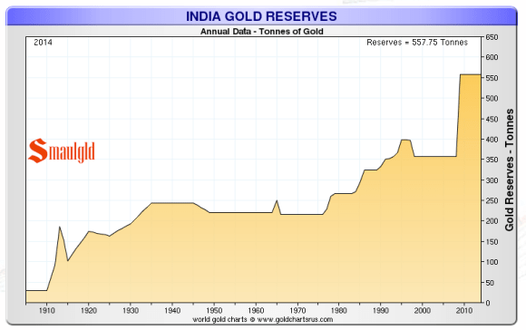 india's gold reserves as of 2014 chart