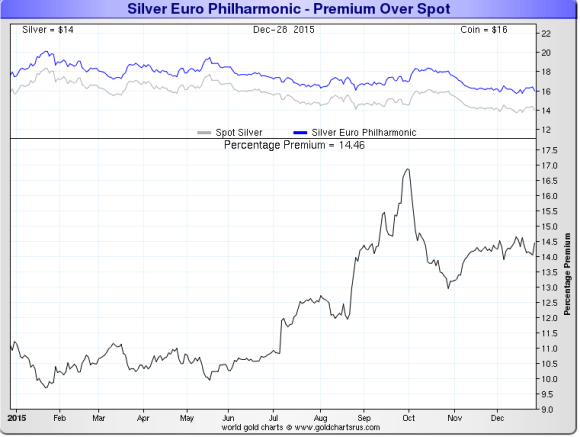 chart showing austrian silver philharmonic premiums 2014 - 2015 November