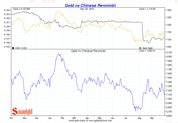 Chinese renminbi vs. gold third quarter 2015 chart
