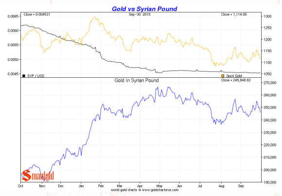 Syrian Pound vs. gold third quarter 2015 chart
