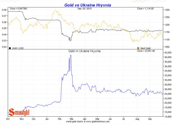 Ukraine Hryvnia vs. gold third quarter 2015 chart