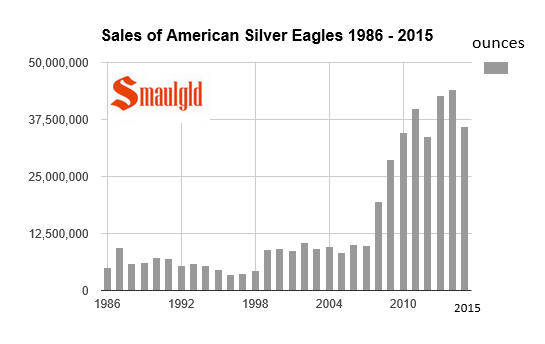 Sales of American Silver Eagles 1986 - 2015 through September