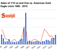 chart of 1986-2015 september american gold eagle sales