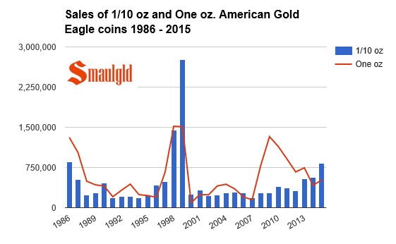 one tenth and one ounce american gold eagle sales 1986-2015 chart