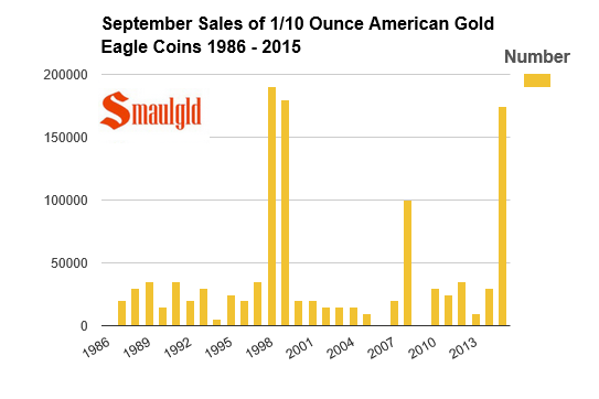 chart showing September sales of 1/10 ounce American Gold Eagle coins 1986 - 2015