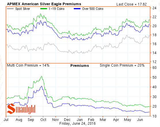 silver eagle premiums june  24 2016