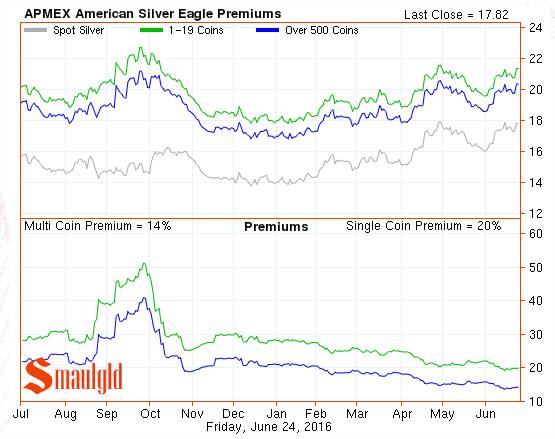 silver eagle premiums june 24 2016
