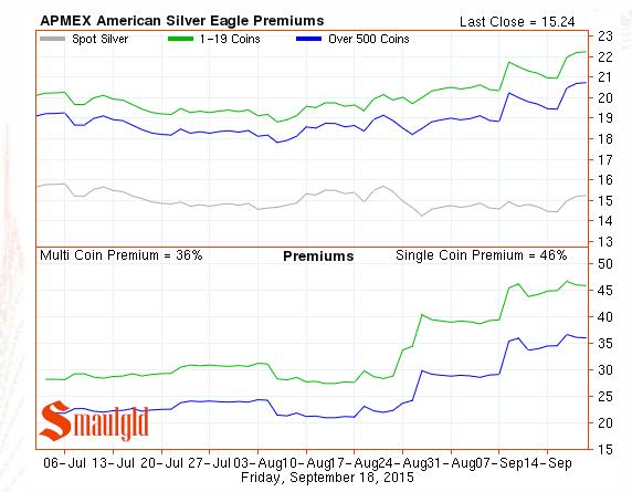 American silver eagle premiums 2015 chart