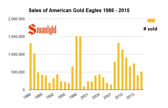 American Gold Eagle sales through October 2015