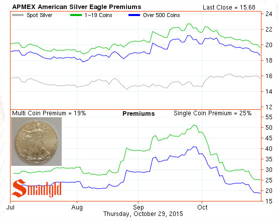 American Silver Eagle premium chart through October 2015