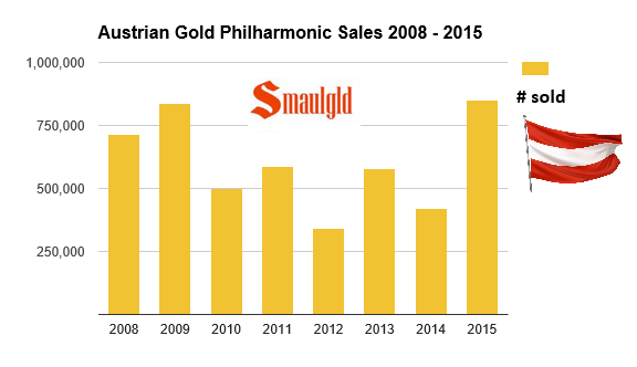 Sales of Austrian Philharmonic gold coins 2015