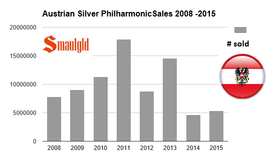 Austrian Mint sales of silver philharmonic coins 2008 -2015