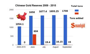 Chinese gold reserves through Septeber 2015 chart