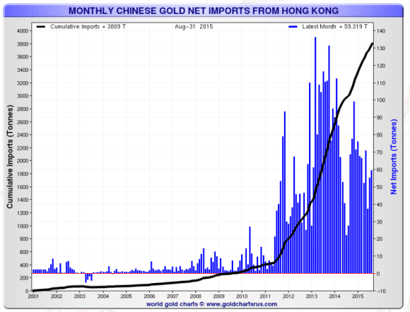 Chinese gold imports through Hong Kong as of August 2015 chart