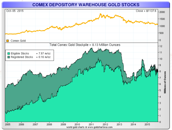 registered and eligible gold in the comex vaults chart october 5 2015