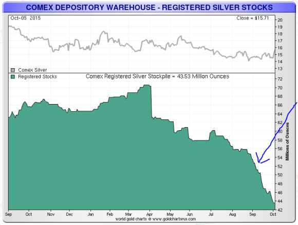 registered comex silver for delivery chart october 5, 2015