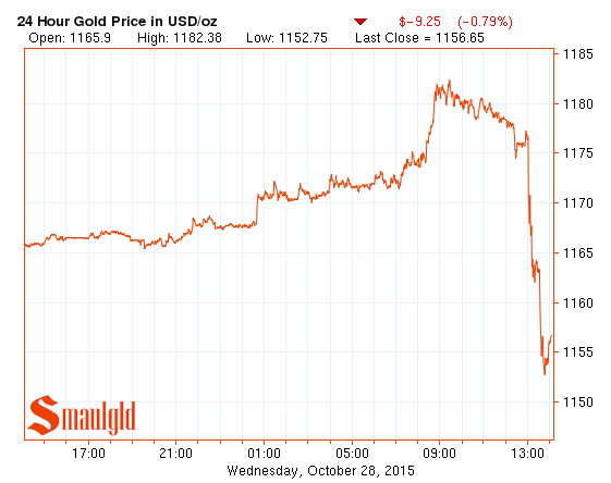 gold price october 28 2015