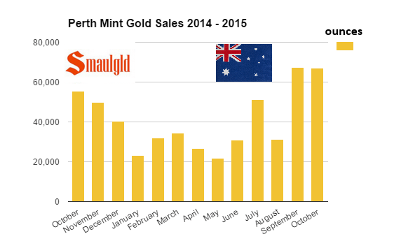 Perth mint gold sales chart 2014 -2015