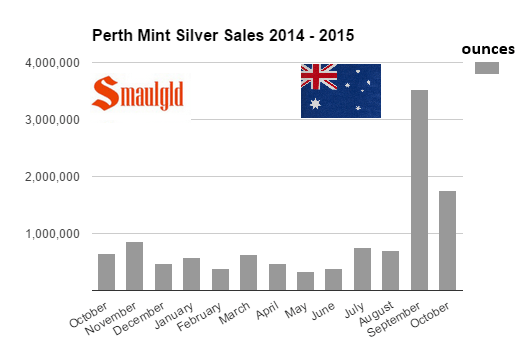silver sales at the perth mint