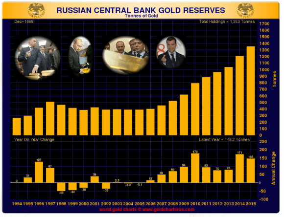 chart showing russian gold reserves 1994-2015 in tonnes through september 2015