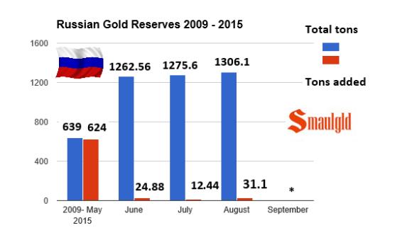 Russian gold reserves chart 2009 -2015 through August
