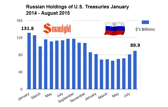 Russian US Treasury holdings