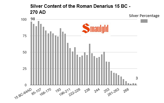 silver content of the roman denarius from the Roman Republic to the later Empire