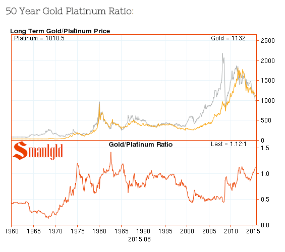 gold to platinum ratio chart