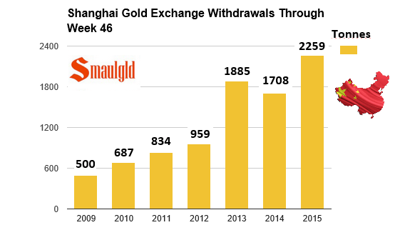 Shanghai gold exchange withdrawals through week 46 2008-2015