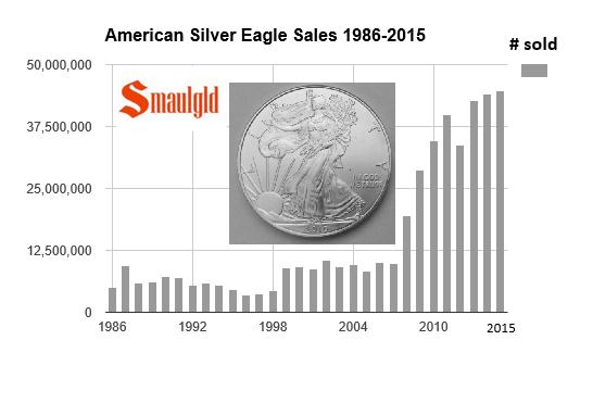american silver eagle sales set new record