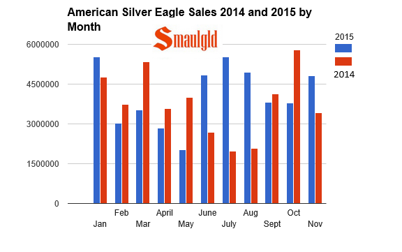 American Silver eagle sales 2014-2015 by month