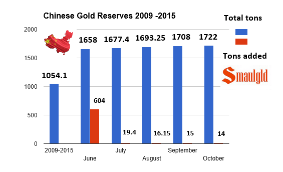 Chinese gold reserves through October 2015