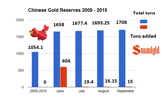 Chinese gold reserves as of September 2015 chart