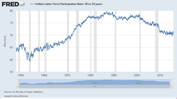 Labor Force Participation Rate 1948-2015 Among 20-24 Year Olds