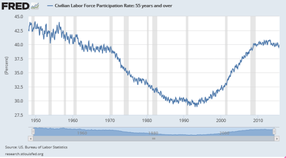 Labor Force Participation Rate 1948-2015 Among Those 55 Years and Older