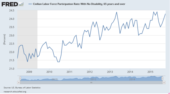 Labor Force Participation Rate 2008-2015 Among Those Aged 65 and Older Without Disabilities