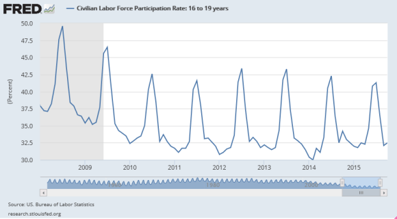 labor force participation rate of those aged 16-19 years old -2008-2015