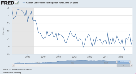 labor force participation rate of those aged 20-24 years old