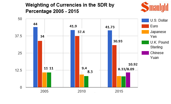 currency weighting of SDRs 2005-2015