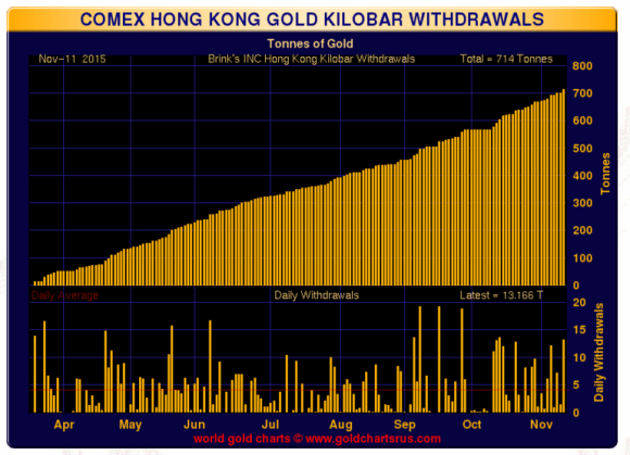 Hong kong gold kilobar withdrwals 2015