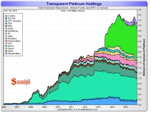 platinum etf holdings chart
