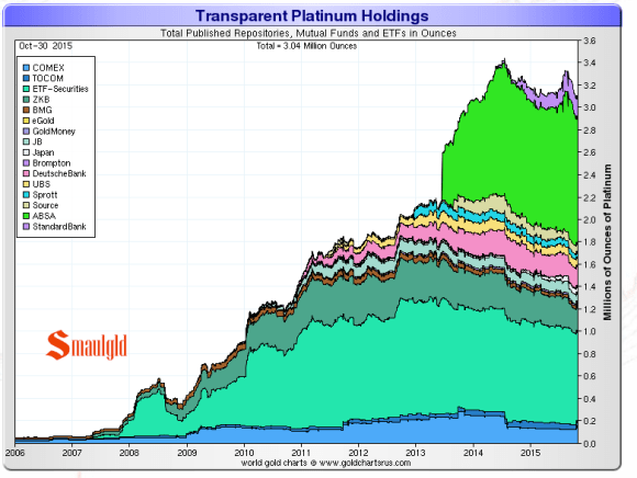 platinum held in ETFS chart