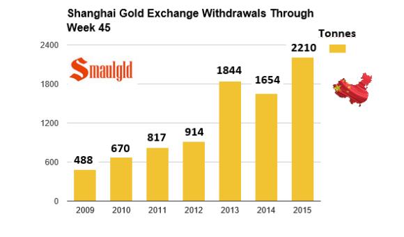 Shanghai gold exchange withdrawals through week 45 2008-2015