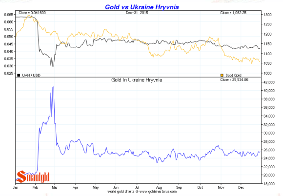 Gold vs Ukraine Hryvnia december 2015