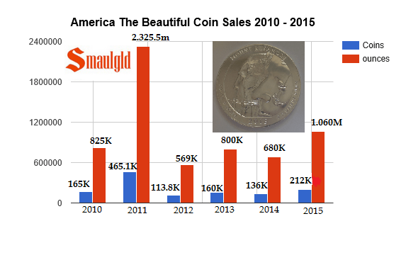 america the beautiful coin sales 2010-2015